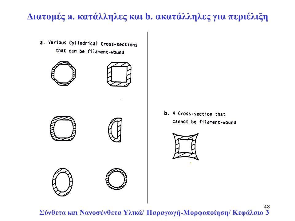 Σύνθετα και Νανοσύνθετα Υλικά/ Παραγωγή-Μορφοποίηση/ Κεφάλαιο 3 48 Διατομές a.