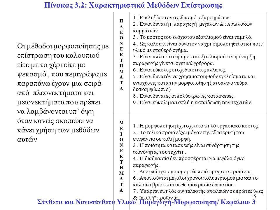 Σύνθετα και Νανοσύνθετα Υλικά/ Παραγωγή-Μορφοποίηση/ Κεφάλαιο 3 5 Πίνακας 3.2: Χαρακτηριστικά Μεθόδων Επίστρωσης ΠΛΕΟΝΕΚΤΗΜΑΤΑ ΠΛΕΟΝΕΚΤΗΜΑΤΑ 1.
