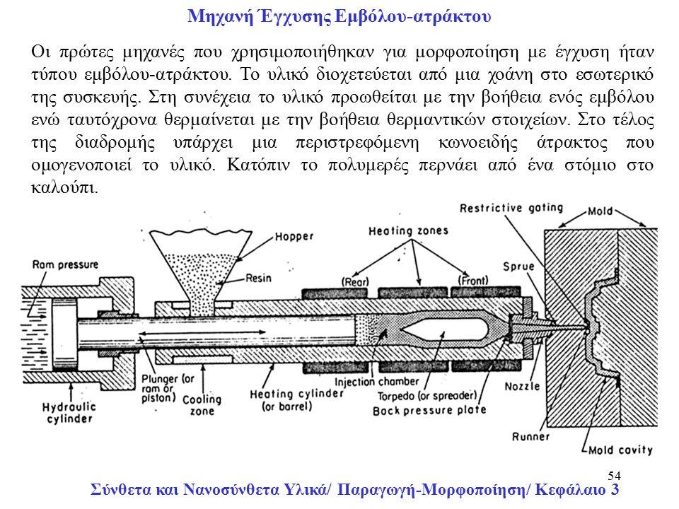 Σύνθετα και Νανοσύνθετα Υλικά/ Παραγωγή-Μορφοποίηση/ Κεφάλαιο 3 54 Μηχανή Έγχυσης Εμβόλου-ατράκτου Οι πρώτες μηχανές που χρησιμοποιήθηκαν για μορφοποίηση με έγχυση ήταν τύπου εμβόλου-ατράκτου.