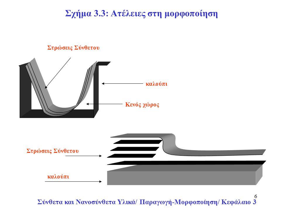 Σύνθετα και Νανοσύνθετα Υλικά/ Παραγωγή-Μορφοποίηση/ Κεφάλαιο 3 17 Ατέλειες στη Μορφοποίηση με Συμπίεση Πορώδεις δομές δημιουργούνται από τον παγιδευμένο κατά την μορφοποίηση αέρα στο καλούπι.