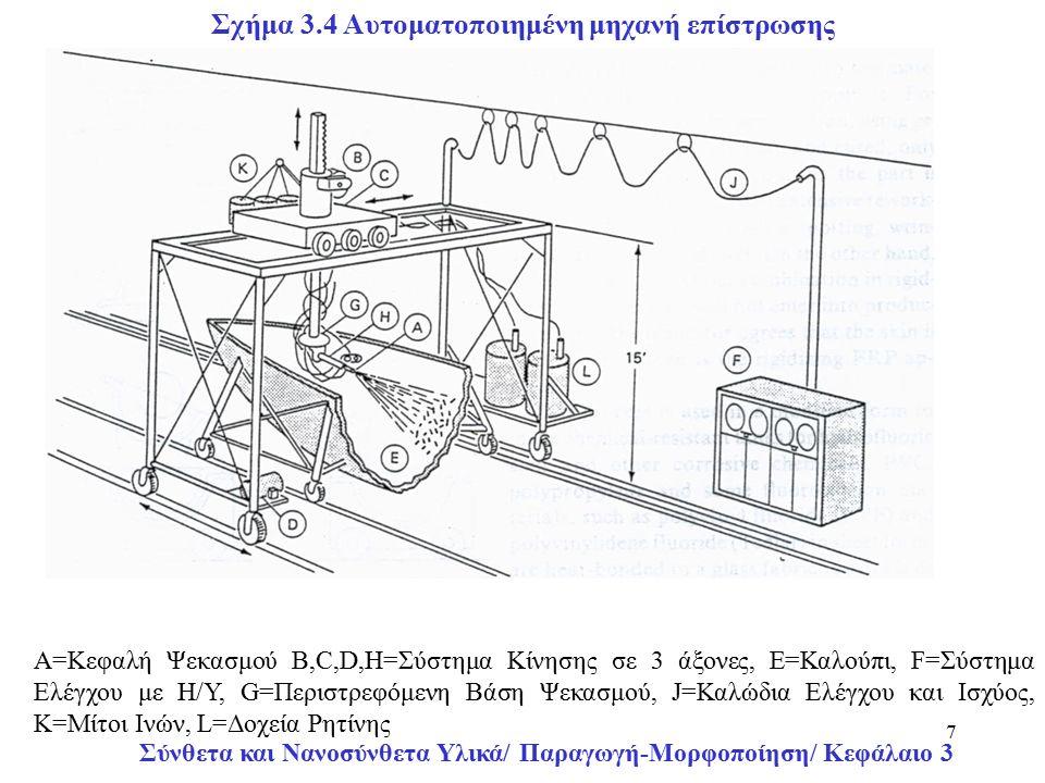 Σύνθετα και Νανοσύνθετα Υλικά/ Παραγωγή-Μορφοποίηση/ Κεφάλαιο 3 7 Σχήμα 3.4 Αυτοματοποιημένη μηχανή επίστρωσης Α=Κεφαλή Ψεκασμού Β,C,D,Η=Σύστημα Κίνησης σε 3 άξονες, E=Καλούπι, F=Σύστημα Ελέγχου με Η/Υ, G=Περιστρεφόμενη Βάση Ψεκασμού, J=Καλώδια Ελέγχου και Ισχύος, K=Μίτοι Ινών, L=Δοχεία Ρητίνης
