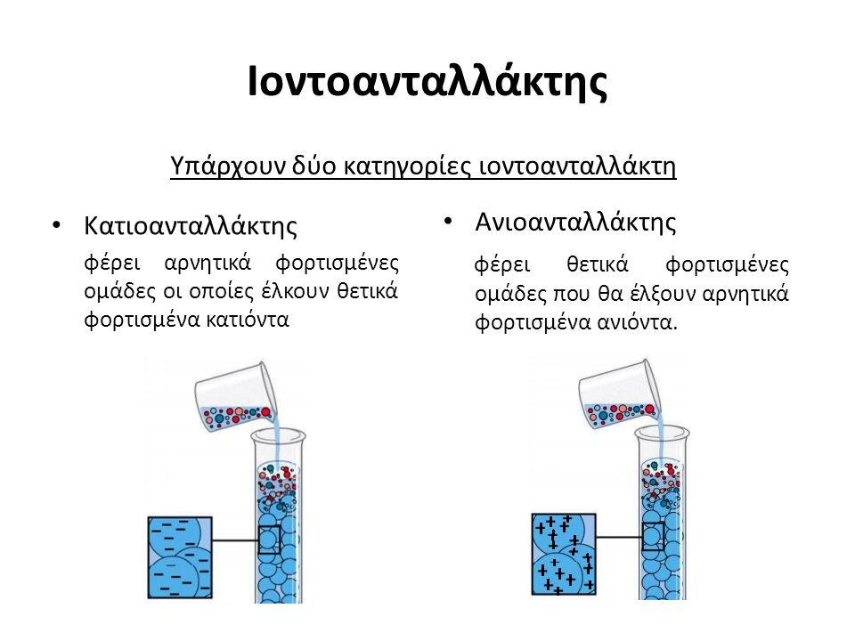 Ιοντοανταλλάκτης Υπάρχουν δύο κατηγορίες ιοντοανταλλάκτη Κατιοανταλλάκτης φέρει αρνητικά φορτισμένες ομάδες οι οποίες έλκουν θετικά φορτισμένα κατιόντ