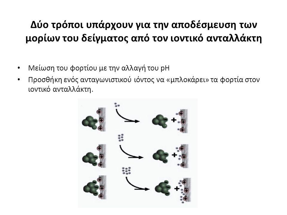Δύο τρόποι υπάρχουν για την αποδέσμευση των μορίων του δείγματος από τον ιοντικό ανταλλάκτη Μείωση του φορτίου με την αλλαγή του pH Προσθήκη ενός αντα