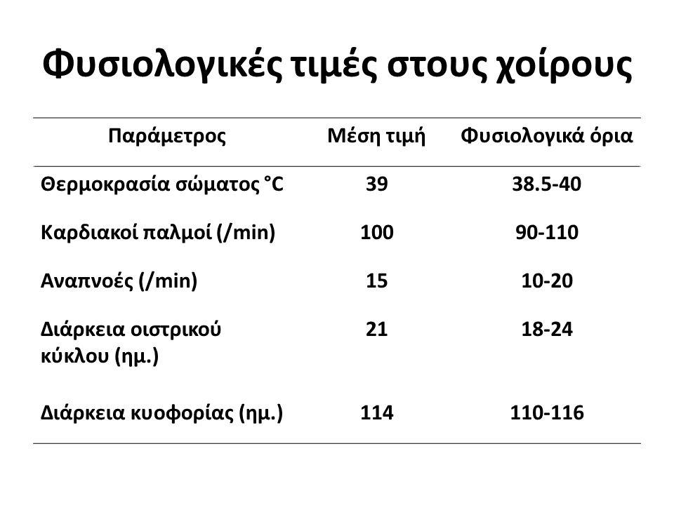 Φυσιολογικές τιμές στους χοίρους ΠαράμετροςΜέση τιμήΦυσιολογικά όρια Θερμοκρασία σώματος °C3938.5-40 Καρδιακοί παλμοί (/min)10090-110 Αναπνοές (/min)1510-20 Διάρκεια οιστρικού κύκλου (ημ.) 2118-24 Διάρκεια κυοφορίας (ημ.)114110-116