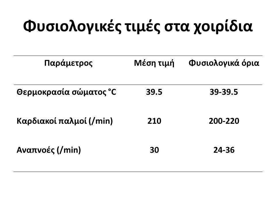 Φυσιολογικές τιμές στα χοιρίδια ΠαράμετροςΜέση τιμήΦυσιολογικά όρια Θερμοκρασία σώματος °C39.539-39.5 Καρδιακοί παλμοί (/min)210200-220 Αναπνοές (/min)3024-36