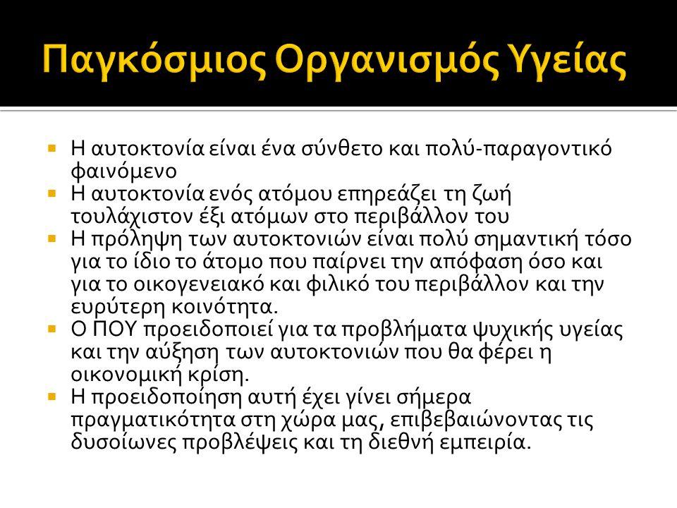 Η Ελλάδα παρουσίαζε, ίσως λόγω της μη σωστής καταγραφής, τα χαμηλότερα ποσοστά αυτοκτονιών ανάμεσα στις χώρες μέλη του ΟΟΣΑ (2.8/100.000 κατοίκους).