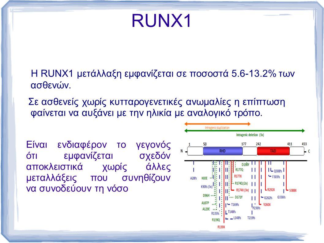 RUNX1 Η RUNX1 μετάλλαξη εμφανίζεται σε ποσοστά 5.6-13.2% των ασθενών. Σε ασθενείς χωρίς κυτταρογενετικές ανωμαλίες η επίπτωση φαίνεται να αυξάνει με τ