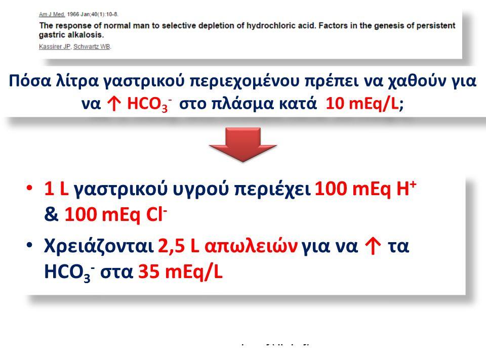 Γαστρική κένωση Χρόνος (ημέρες) CI - Κ+Κ+ HCO 3 - Πόσα λίτρα γαστρικού περιεχομένου πρέπει να χαθούν για να ↑ HCO 3 - στο πλάσμα κατά 10 mEq/L; 1 L γαστρικού υγρού περιέχει 100 mEq H + & 100 mEq Cl - Χρειάζονται 2,5 L απωλειών για να ↑ τα HCO 3 - στα 35 mEq/L 1 L γαστρικού υγρού περιέχει 100 mEq H + & 100 mEq Cl - Χρειάζονται 2,5 L απωλειών για να ↑ τα HCO 3 - στα 35 mEq/L