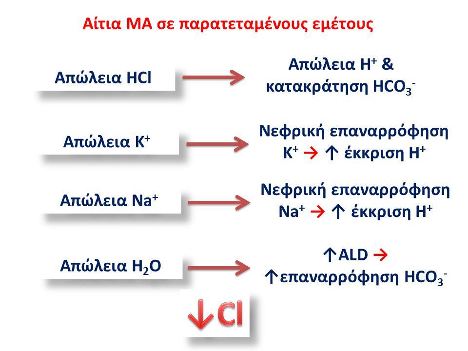 Αίτια ΜΑ σε παρατεταμένους εμέτους Απώλεια HCl Απώλεια H + & κατακράτηση HCO 3 - Απώλεια K + Νεφρική επαναρρόφηση Κ + → ↑ έκκριση Η + Απώλεια Νa + Νεφρική επαναρρόφηση Na + → ↑ έκκριση Η + Απώλεια H 2 O ↑ALD → ↑επαναρρόφηση HCO 3 -