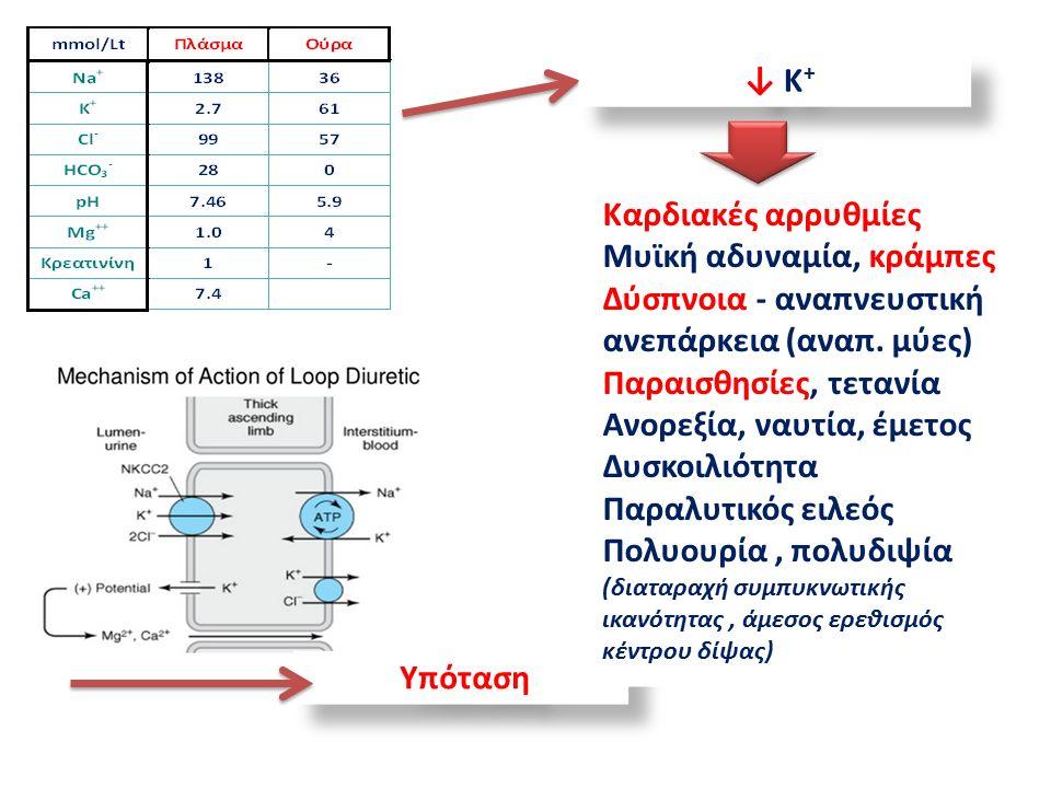 Υπόταση ↓ Κ + Καρδιακές αρρυθμίες Μυϊκή αδυναμία, κράμπες Δύσπνοια - αναπνευστική ανεπάρκεια (αναπ.