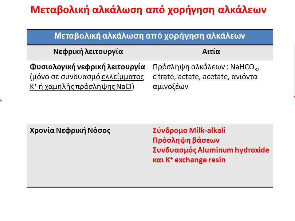 Σύνδρομο Milk-alkali NaHCO 3 (βάση) & Γάλα ή CaCO 3 (↑Ca ++ ) XNN αδυναμία αποβολής περίσσειας HCO 3 - XNN αδυναμία αποβολής περίσσειας HCO 3 - Νεφρική Αγγειοσύσπαση Υπογκαιμία (↑διούρηση-↓ADH) Εναπόθεση ασβεστίου λόγω αλκαλοποίησης των ούρων OH - Kayexalate H2OH2O Al X Μεταβολική αλκάλωση από χορήγηση αλκάλεων Νεφρική λειτουργίαΑιτία Φυσιολογική νεφρική λειτουργία (μόνο σε συνδυασμό ελλείμματος Κ + ή χαμηλής πρόσληψης NaCI) Πρόσληψη αλκάλεων : NaHCO 3, citrate,lactate, acetate, ανιόντα αμινοξέων Χρονία Νεφρική ΝόσοςΣύνδρομο Milk-alkali Πρόσληψη βάσεων Συνδυασμός Aluminum hydroxide και K + exchange resin Μεταβολική αλκάλωση από χορήγηση αλκάλεων