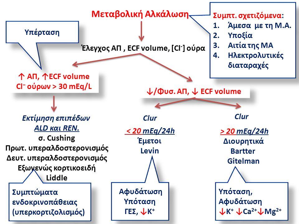 ↑ ΑΠ, ↑ECF volume Cl − ούρων > 30 mEq/L ↑ ΑΠ, ↑ECF volume Cl − ούρων > 30 mEq/L Εκτίμηση επιπέδων ALD και REN.