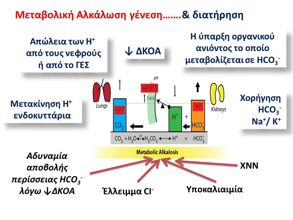 Μεταβολική Αλκάλωση γένεση…….