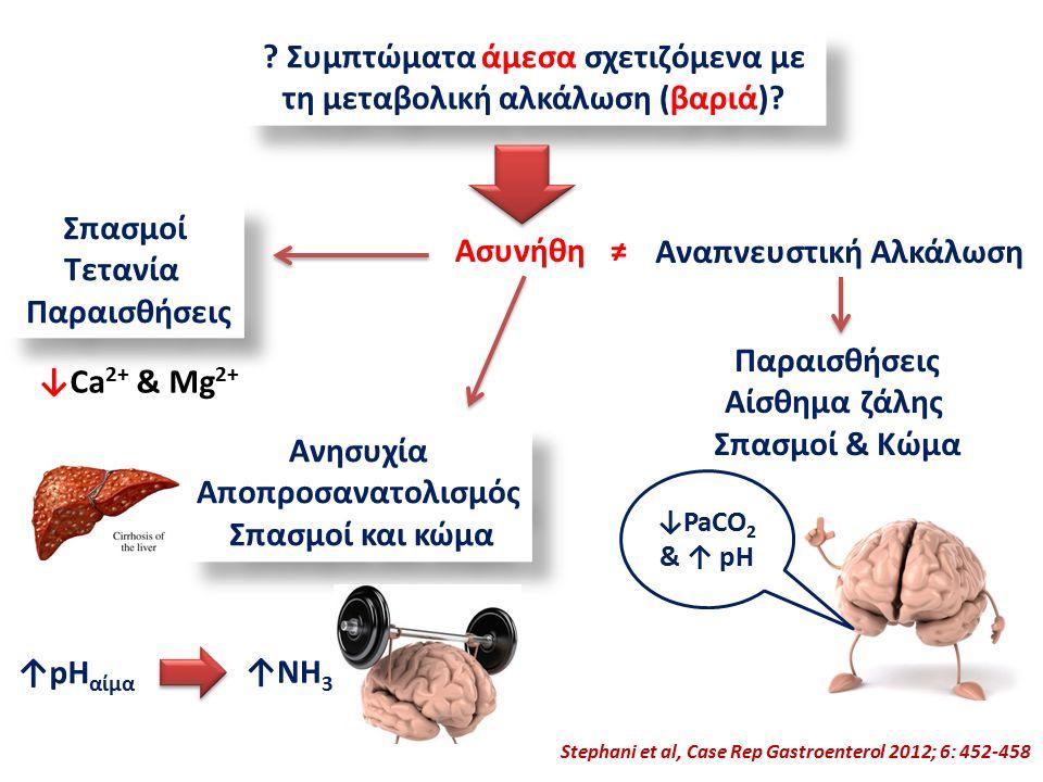 Συμπτώματα άμεσα σχετιζόμενα με τη μεταβολική αλκάλωση (βαριά).