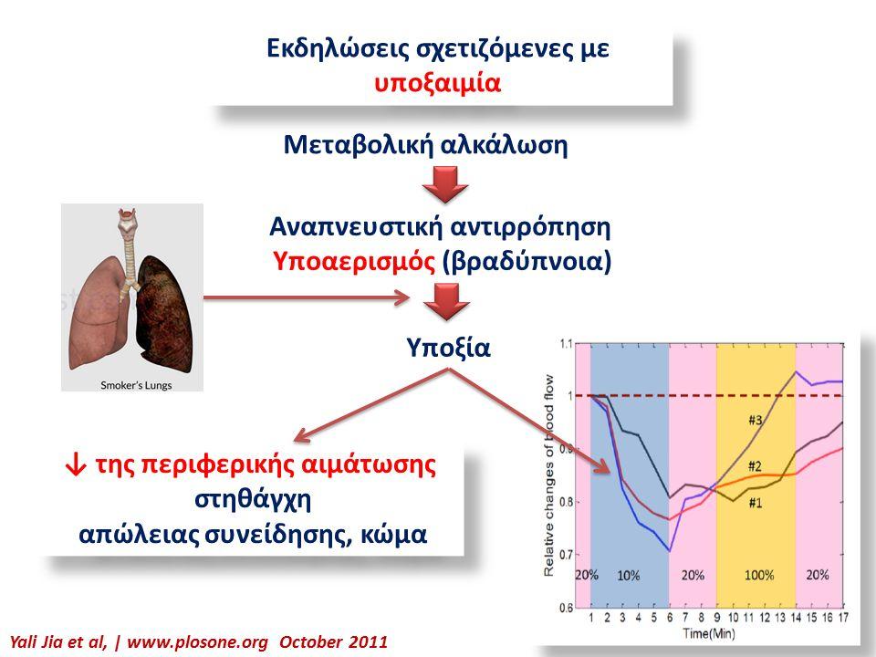 Εκδηλώσεις σχετιζόμενες με υποξαιμία Yali Jia et al, | www.plosone.org October 2011 Μεταβολική αλκάλωση Αναπνευστική αντιρρόπηση Υποαερισμός (βραδύπνοια) Υποξία ↓ της περιφερικής αιμάτωσης στηθάγχη απώλειας συνείδησης, κώμα ↓ της περιφερικής αιμάτωσης στηθάγχη απώλειας συνείδησης, κώμα