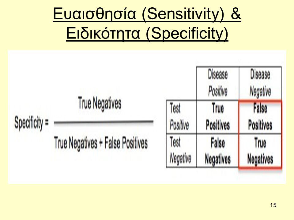 15 Ευαισθησία (Sensitivity) & Ειδικότητα (Specificity)