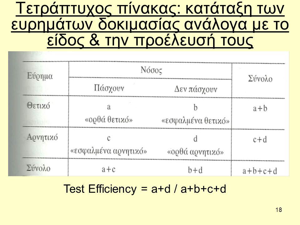 18 Τετράπτυχος πίνακας: κατάταξη των ευρημάτων δοκιμασίας ανάλογα με το είδος & την προέλευσή τους Test Efficiency = a+d / a+b+c+d