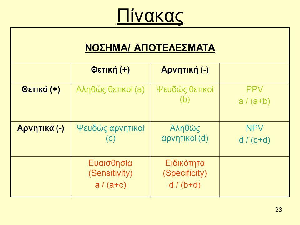 23 Πίνακας ΝΟΣΗΜΑ/ ΑΠΟΤΕΛΕΣΜΑΤΑ Θετική (+) Αρνητική (-) Θετικά (+) Αληθώς θετικοί (a)Ψευδώς θετικοί (b) PPV a / (a+b) Αρνητικά (-) Ψευδώς αρνητικοί (c) Αληθώς αρνητικοί (d) NPV d / (c+d) Ευαισθησία (Sensitivity) a / (a+c) Ειδικότητα (Specificity) d / (b+d)