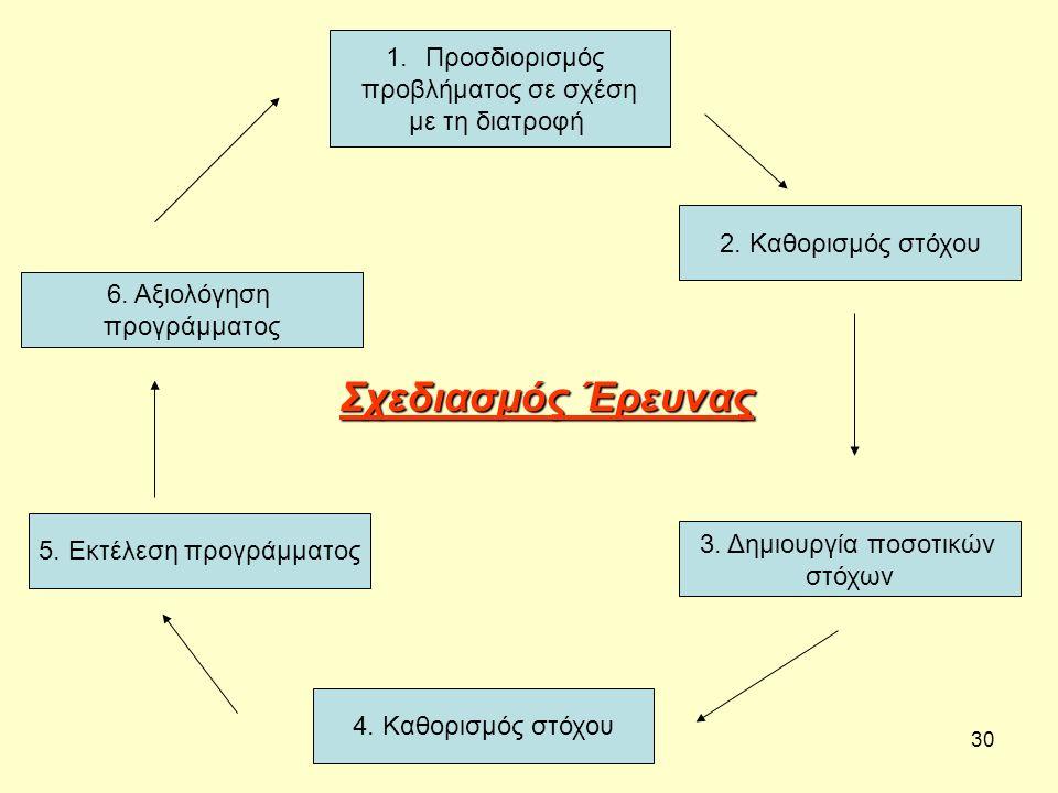 30 1.Προσδιορισμός προβλήματος σε σχέση με τη διατροφή 2.