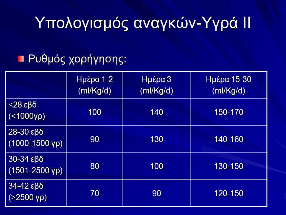 Υπολογισμός αναγκών-Υγρά ΙΙ Ρυθμός χορήγησης: Ημέρα 1-2 (ml/Kg/d) Ημέρα 3 (ml/Kg/d) Ημέρα 15-30 (ml/Kg/d) <28 εβδ (<1000γρ) 100140150-170 28-30 εβδ (1000-1500 γρ) 90130140-160 30-34 εβδ (1501-2500 γρ) 80100130-150 34-42 εβδ (>2500 γρ) 7090120-150