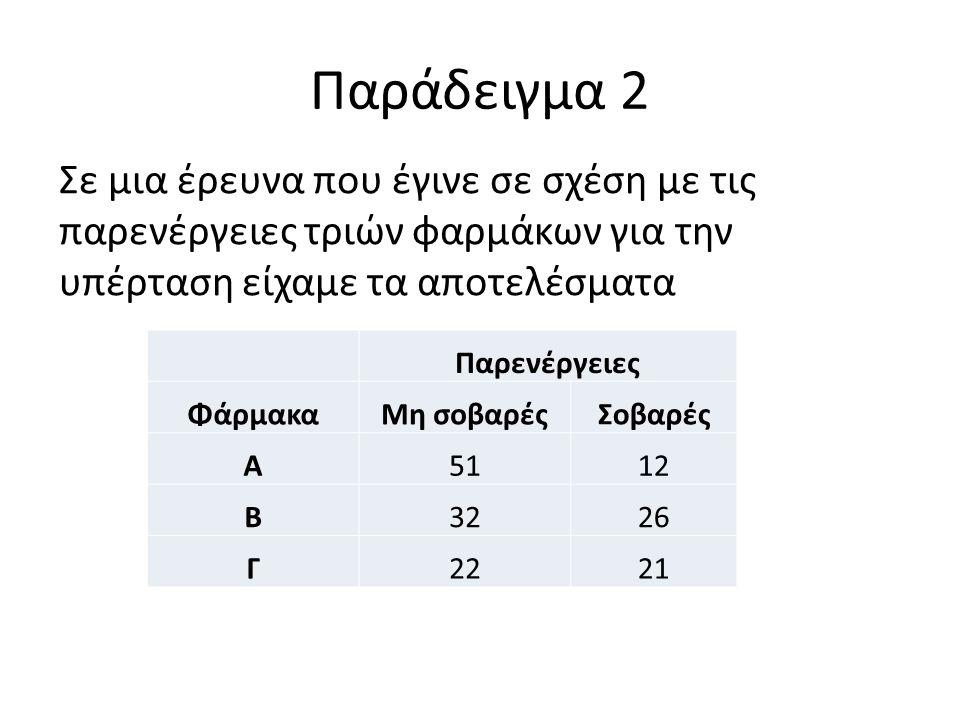Παράδειγμα 2 Σε μια έρευνα που έγινε σε σχέση με τις παρενέργειες τριών φαρμάκων για την υπέρταση είχαμε τα αποτελέσματα Παρενέργειες ΦάρμακαΜη σοβαρέςΣοβαρές Α5112 Β3226 Γ2221