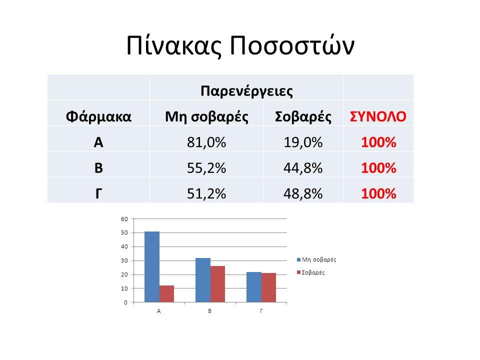 Πίνακας Ποσοστών Παρενέργειες ΦάρμακαΜη σοβαρέςΣοβαρέςΣΥΝΟΛΟ Α81,0%19,0%100% Β55,2%44,8%100% Γ51,2%48,8%100%