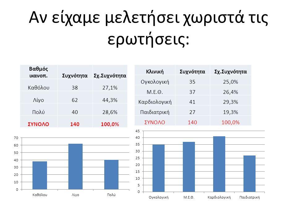 Αν είχαμε μελετήσει χωριστά τις ερωτήσεις: Βαθμός ικανοπ.ΣυχνότηταΣχ.Συχνότητα Καθόλου3827,1% Λίγο6244,3% Πολύ4028,6% ΣΥΝΟΛΟ140100,0% ΚλινικήΣυχνότηταΣχ.Συχνότητα Ογκολογική3525,0% Μ.Ε.Θ.3726,4% Καρδιολογική4129,3% Παιδιατρική2719,3% ΣΥΝΟΛΟ140100,0%
