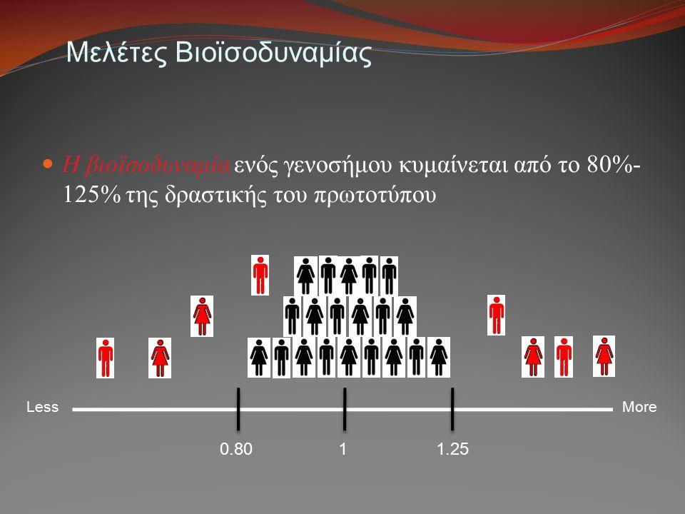 Μελέτες Βιοϊσοδυναμίας Η βιοϊσοδυναμία ενός γενοσήμου κυμαίνεται από το 80%- 125% της δραστικής του πρωτοτύπου 1 0.801.25 LessMore