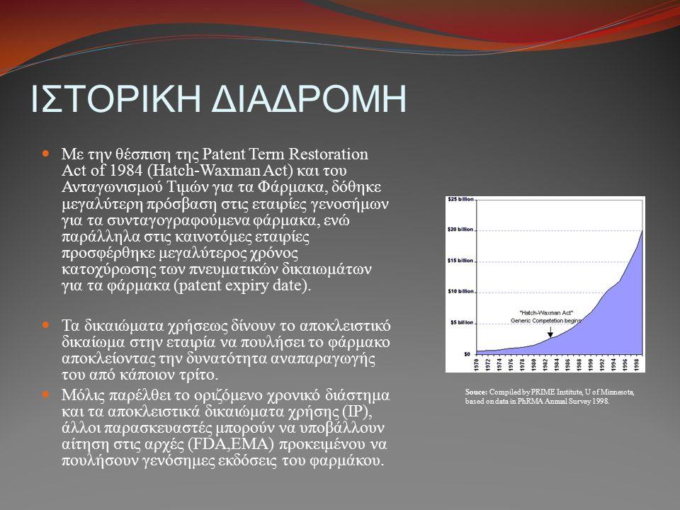 ΙΣΤΟΡΙΚΗ ΔΙΑΔΡΟΜΗ Με την θέσπιση της Patent Term Restoration Act of 1984 (Hatch-Waxman Act) και του Ανταγωνισμού Τιμών για τα Φάρμακα, δόθηκε μεγαλύτε