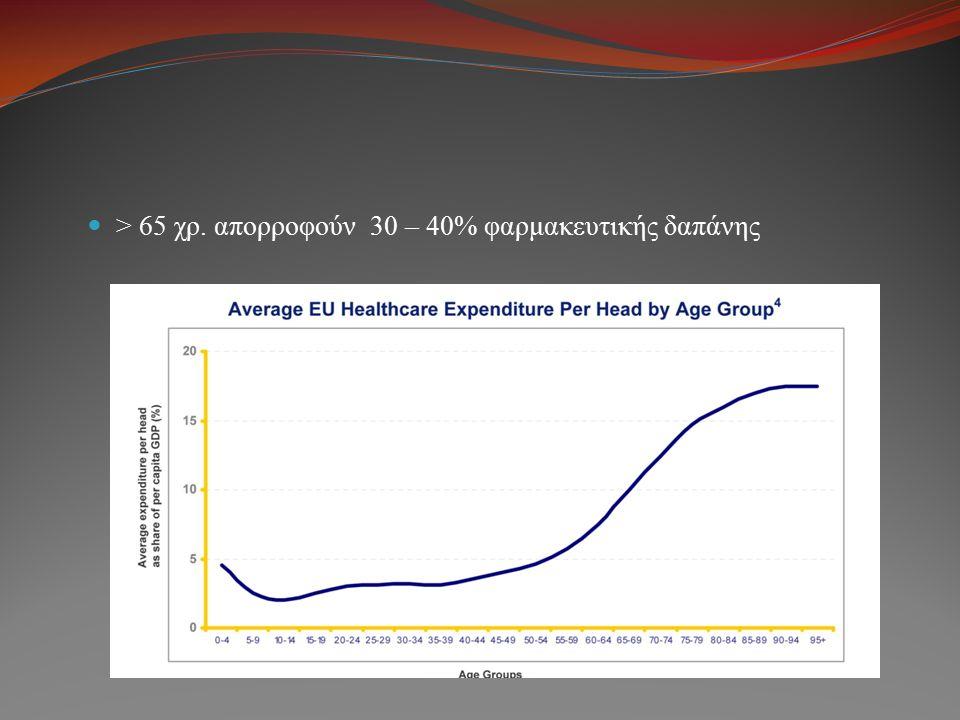 > 65 χρ. απορροφούν 30 – 40% φαρμακευτικής δαπάνης