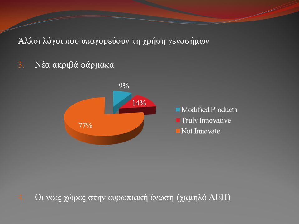Άλλοι λόγοι που υπαγορεύουν τη χρήση γενοσήμων 3. Νέα ακριβά φάρμακα 4. Οι νέες χώρες στην ευρωπαϊκή ένωση (χαμηλό ΑΕΠ)