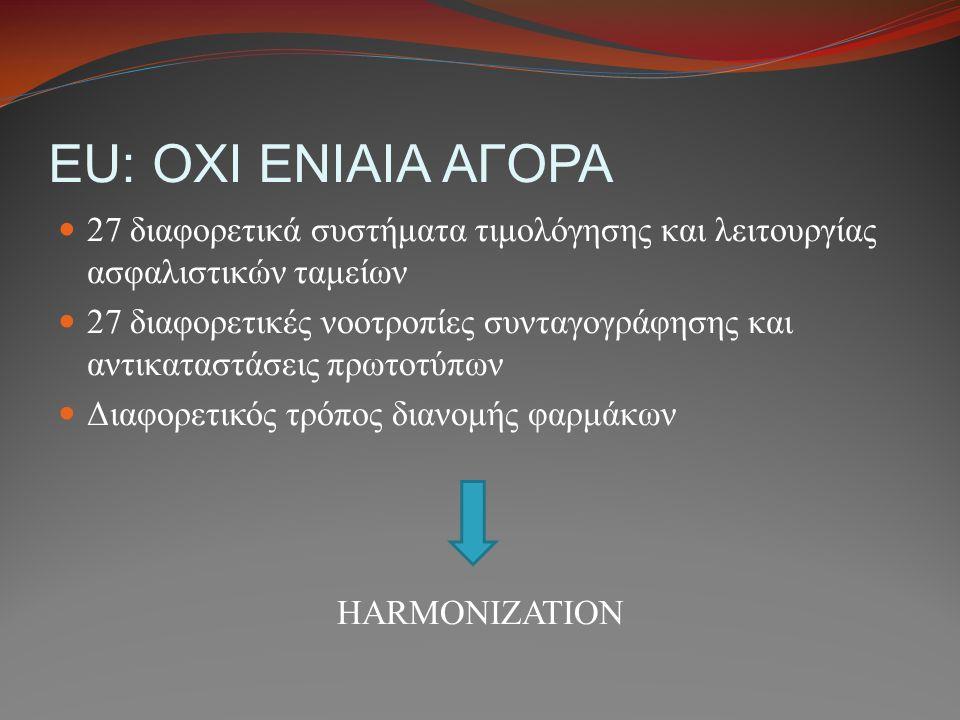 EU: OXI ΕΝΙΑΙΑ ΑΓΟΡΑ 27 διαφορετικά συστήματα τιμολόγησης και λειτουργίας ασφαλιστικών ταμείων 27 διαφορετικές νοοτροπίες συνταγογράφησης και αντικατα