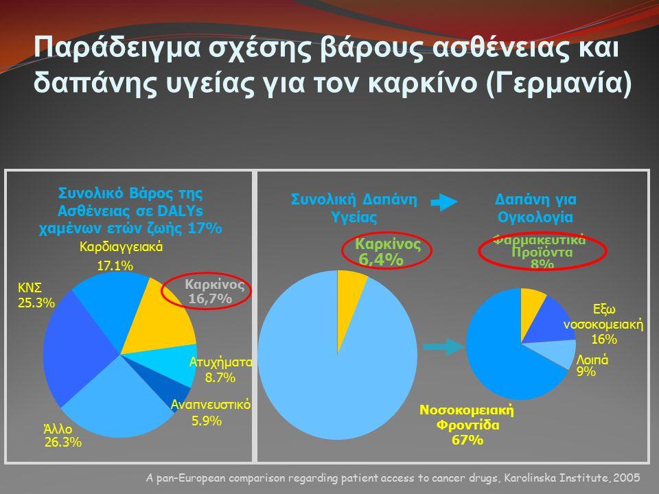 Παράδειγμα σχέσης βάρους ασθένειας και δαπάνης υγείας για τον καρκίνο (Γερμανία) 17.1% 16,7% 8.7% 5.9% 26.3% ΚΝΣ 25.3% Καρδιαγγειακά Καρκίνος Ατυχήματ