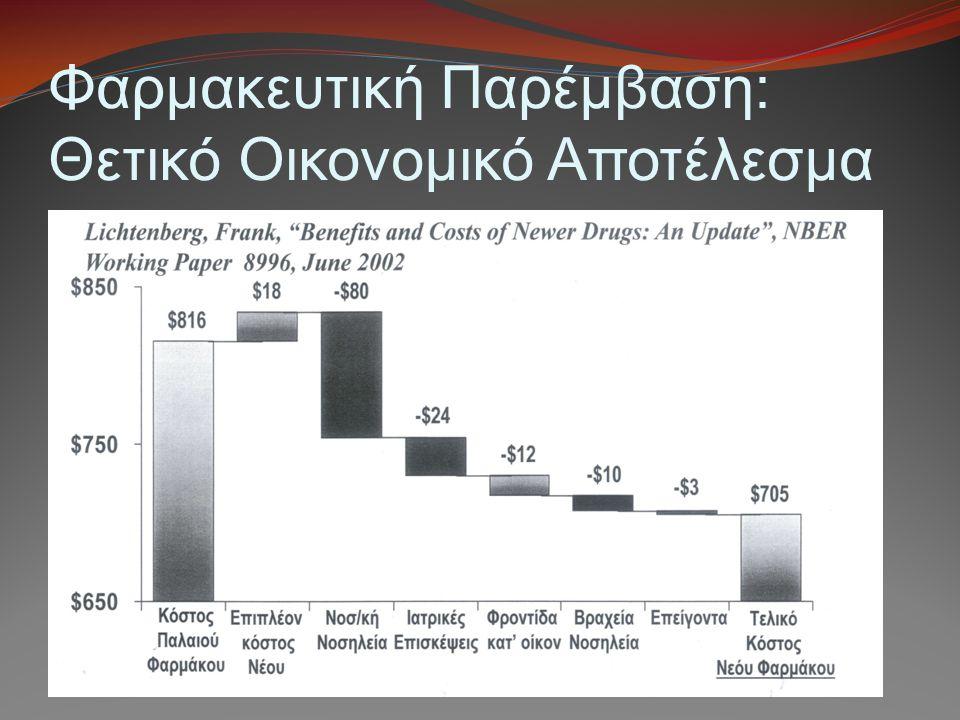 Φαρμακευτική Παρέμβαση: Θετικό Οικονομικό Αποτέλεσμα