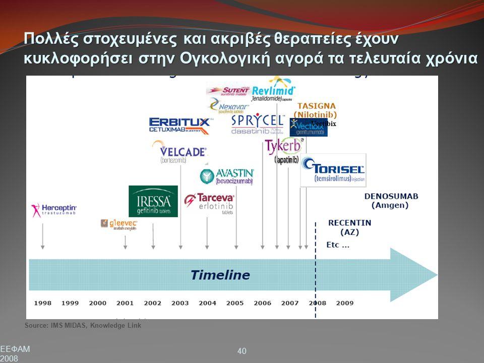 EΕΦΑΜ 2008 40 Source: IMS ΜΙDAS, Κnowledge Link Πολλές στοχευμένες και ακριβές θεραπείες έχουν κυκλοφορήσει στην Ογκολογική αγορά τα τελευταία χρόνια