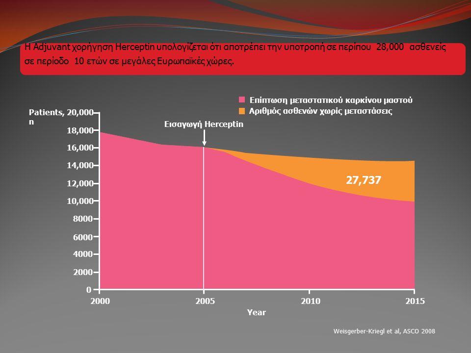 Επίπτωση μεταστατικού καρκίνου μαστού Weisgerber-Kriegl et al, ASCO 2008 Patients, n 27,737 20,000 18,000 16,000 14,000 12,000 10,000 8000 6000 4000 2