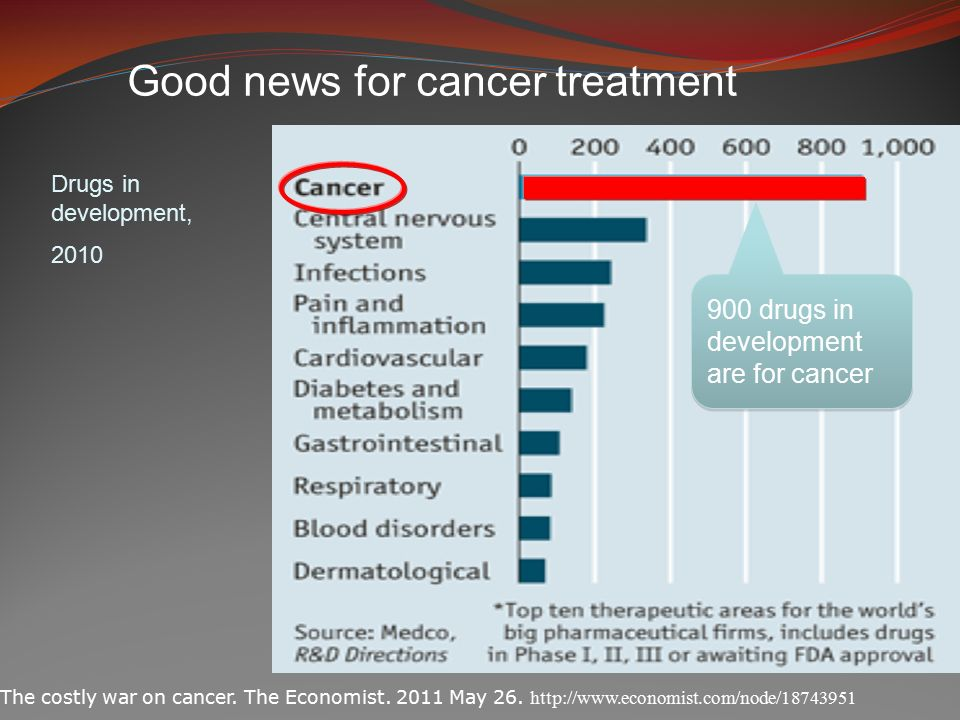 Good news for cancer treatment The costly war on cancer.