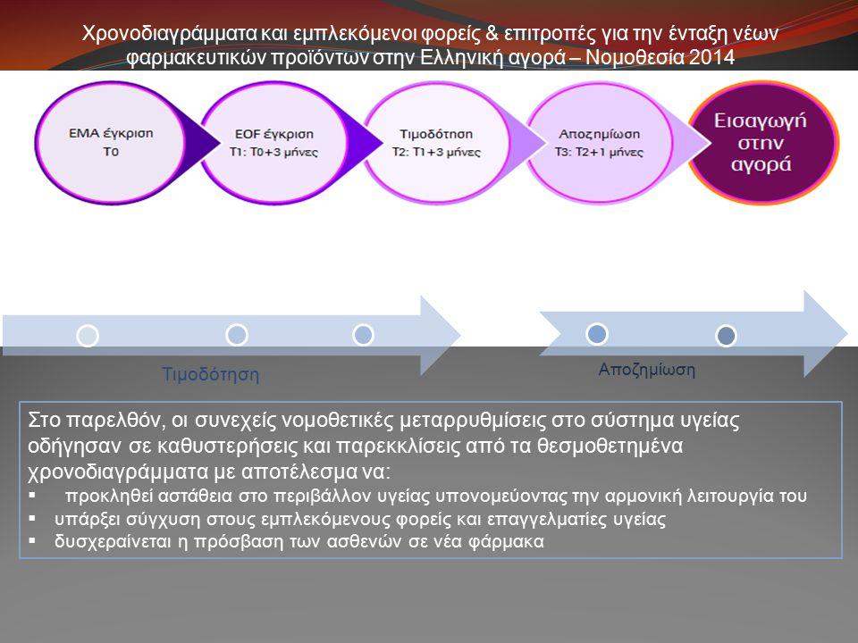 Χρονοδιαγράμματα και εμπλεκόμενοι φορείς & επιτροπές για την ένταξη νέων φαρμακευτικών προϊόντων στην Ελληνική αγορά – Νομοθεσία 2014 Στο παρελθόν, οι