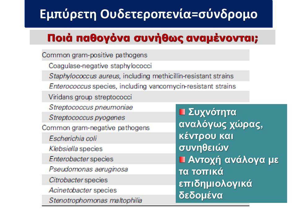 Εμπύρετη Ουδετεροπενία=σύνδρομο Ποιά παθογόνα συνήθως αναμένονται; Συχνότητα αναλόγως χώρας, κέντρου και συνηθειών Συχνότητα αναλόγως χώρας, κέντρου και συνηθειών Αντοχή ανάλογα με τα τοπικά επιδημιολογικά δεδομένα Αντοχή ανάλογα με τα τοπικά επιδημιολογικά δεδομένα