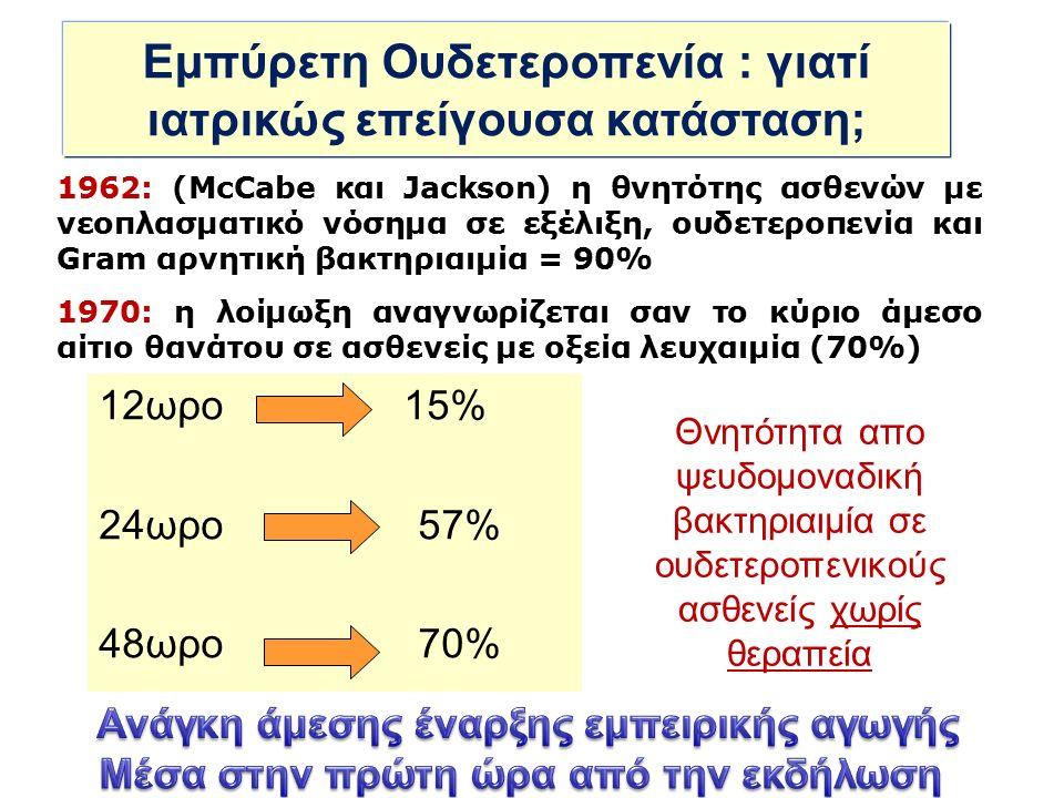 Θνητότητα απο ψευδομοναδική βακτηριαιμία σε ουδετεροπενικούς ασθενείς χωρίς θεραπεία 12ωρο 15% 24ωρο57% 48ωρο70% Εμπύρετη Ουδετεροπενία : γιατί ιατρικώς επείγουσα κατάσταση; 1962: (McCabe και Jackson) η θνητότης ασθενών με νεοπλασματικό νόσημα σε εξέλιξη, ουδετεροπενία και Gram αρνητική βακτηριαιμία = 90% 1970: η λοίμωξη αναγνωρίζεται σαν το κύριο άμεσο αίτιο θανάτου σε ασθενείς με οξεία λευχαιμία (70%)