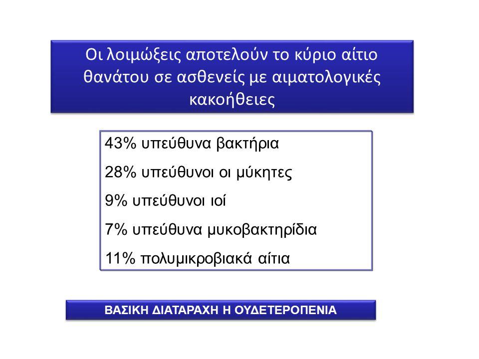 Οι λοιμώξεις αποτελούν το κύριο αίτιο θανάτου σε ασθενείς με αιματολογικές κακοήθειες 43% υπεύθυνα βακτήρια 28% υπεύθυνοι οι μύκητες 9% υπεύθυνοι ιοί 7% υπεύθυνα μυκοβακτηρίδια 11% πολυμικροβιακά αίτια ΒΑΣΙΚΗ ΔΙΑΤΑΡΑΧΗ Η ΟΥΔΕΤΕΡΟΠΕΝΙΑ