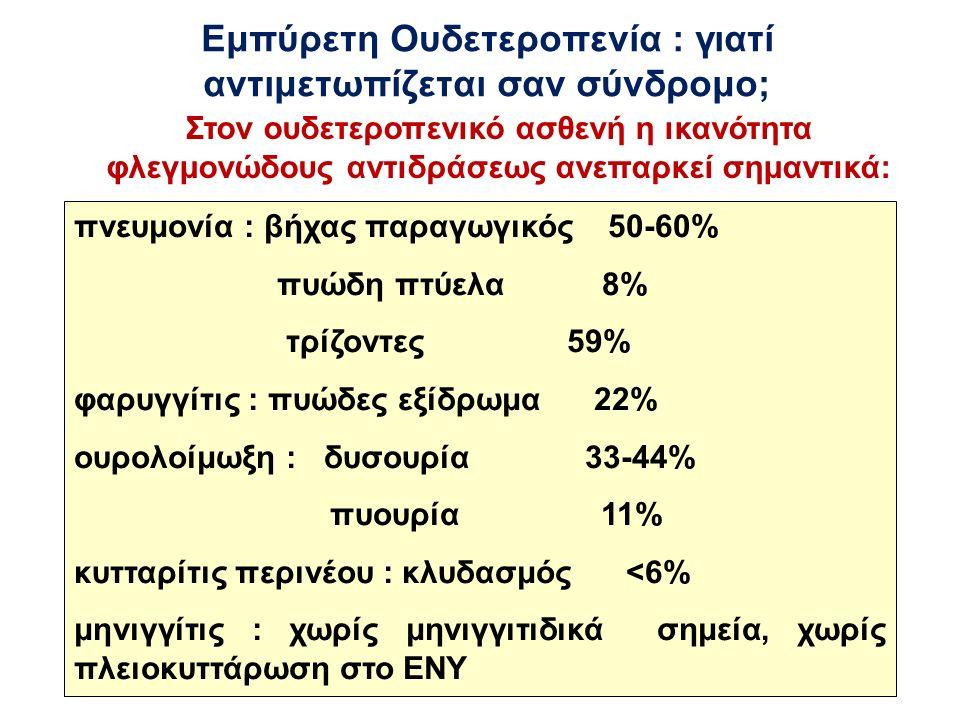 Εμπύρετη Ουδετεροπενία : γιατί αντιμετωπίζεται σαν σύνδρομο; πνευμονία : βήχας παραγωγικός 50-60% πυώδη πτύελα 8% τρίζοντες 59% φαρυγγίτις : πυώδες εξίδρωμα 22% ουρολοίμωξη : δυσουρία 33-44% πυουρία 11% κυτταρίτις περινέου : κλυδασμός <6% μηνιγγίτις : χωρίς μηνιγγιτιδικά σημεία, χωρίς πλειοκυττάρωση στο ΕΝΥ Στον ουδετεροπενικό ασθενή η ικανότητα φλεγμονώδους αντιδράσεως ανεπαρκεί σημαντικά: