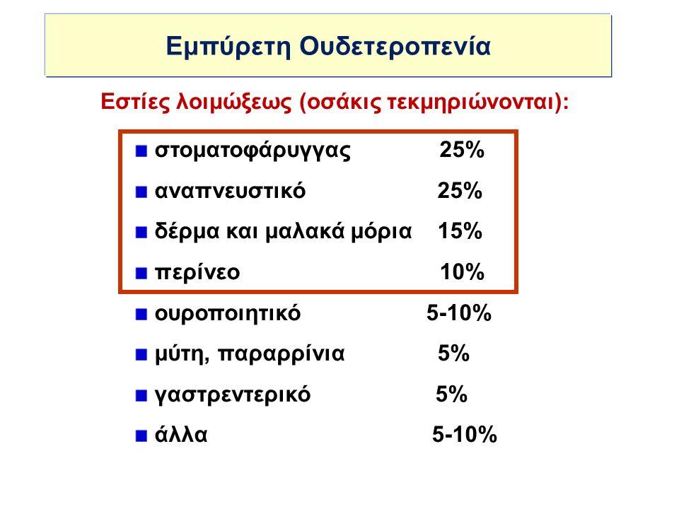 PSEUDOMONAS MSICU IMP42.939.356.2 GENT383821.347.2 AZTR53.657.562.4 PIP/TAZO25.521.620.2 CIPRO37.534.959.6 WHONET : Βακτηριαιμίες Ιανουάριος – Ιούνιος 2013 Νοn susceptibility (%)