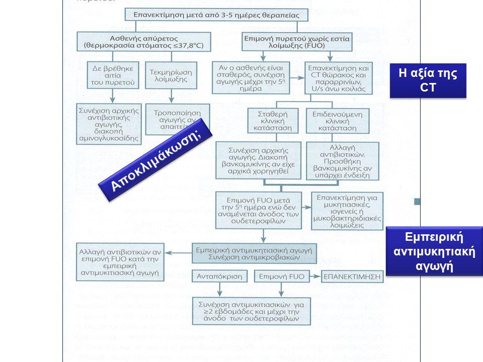 Η αξία της CT Eμπειρική αντιμυκητιακή αγωγή