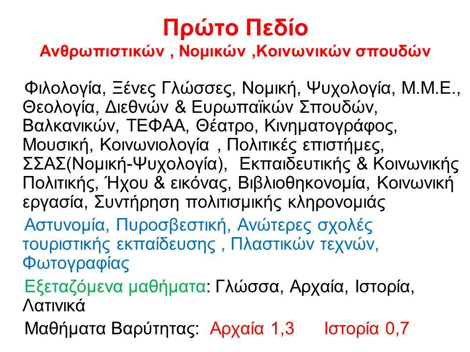 Πρώτο Πεδίο Ανθρωπιστικών, Νομικών,Κοινωνικών σπουδών Φιλολογία, Ξένες Γλώσσες, Νομική, Ψυχολογία, Μ.Μ.Ε., Θεολογία, Διεθνών & Ευρωπαϊκών Σπουδών, Βαλκανικών, ΤΕΦΑΑ, Θέατρο, Κινηματογράφος, Μουσική, Κοινωνιολογία, Πολιτικές επιστήμες, ΣΣΑΣ(Νομική-Ψυχολογία), Εκπαιδευτικής & Κοινωνικής Πολιτικής, Ήχου & εικόνας, Βιβλιοθηκονομία, Κοινωνική εργασία, Συντήρηση πολιτισμικής κληρονομιάς Αστυνομία, Πυροσβεστική, Ανώτερες σχολές τουριστικής εκπαίδευσης, Πλαστικών τεχνών, Φωτογραφίας Εξεταζόμενα μαθήματα: Γλώσσα, Αρχαία, Ιστορία, Λατινικά Μαθήματα Βαρύτητας: Αρχαία 1,3 Ιστορία 0,7