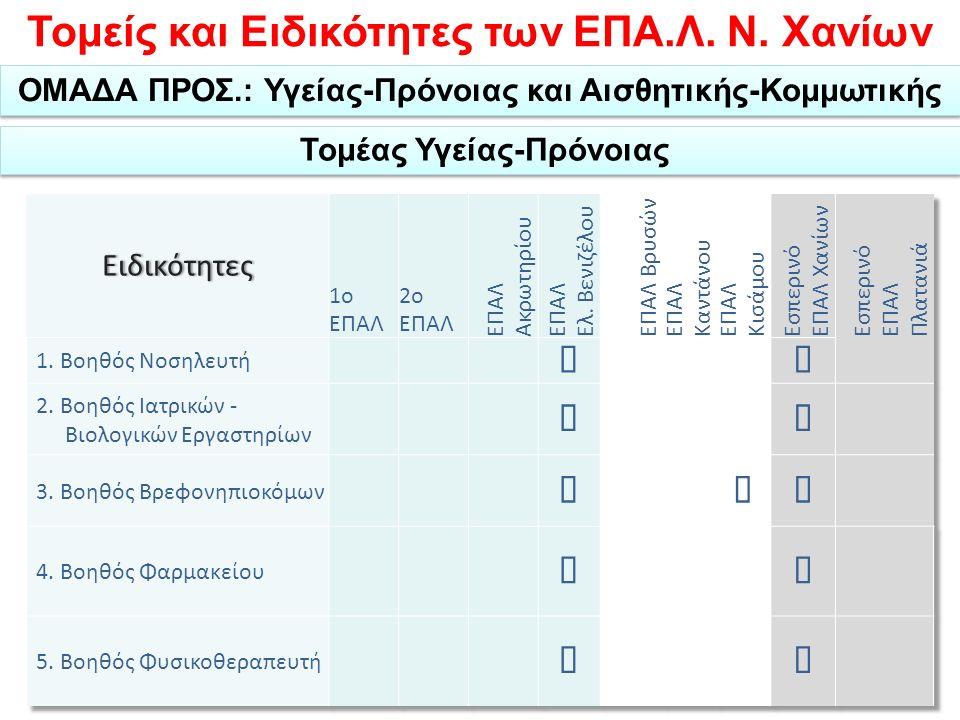 Τομείς και Ειδικότητες των ΕΠΑ.Λ. Ν.