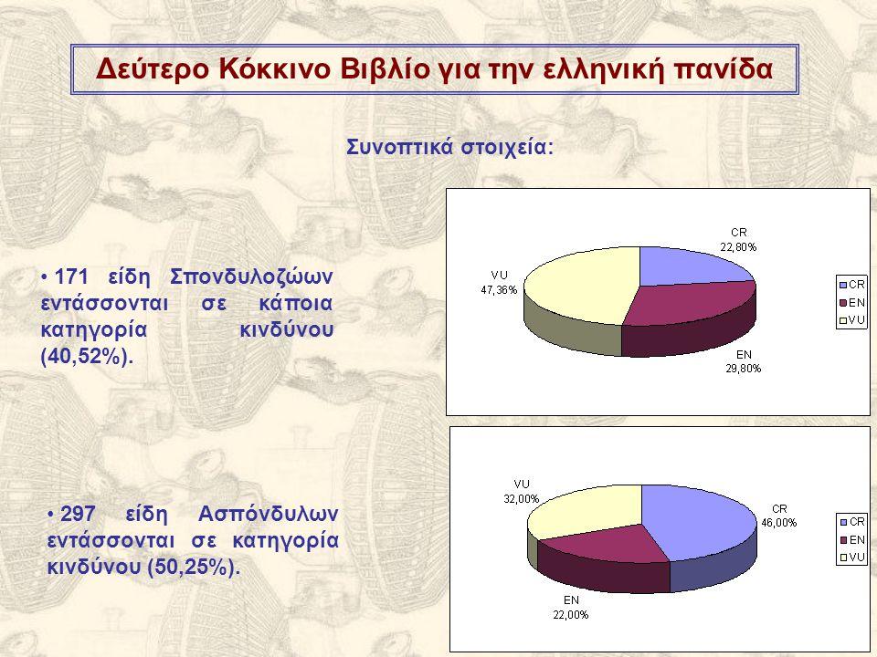 Δεύτερο Κόκκινο Βιβλίο για την ελληνική πανίδα Συνοπτικά στοιχεία: 171 είδη Σπονδυλοζώων εντάσσονται σε κάποια κατηγορία κινδύνου (40,52%).