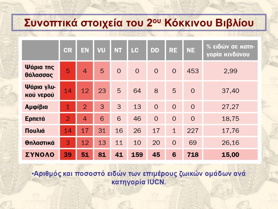 Συνοπτικά στοιχεία του 2 ου Κόκκινου Βιβλίου Αριθμός και ποσοστό ειδών των επιμέρους ζωικών ομάδων ανά κατηγορία IUCN.