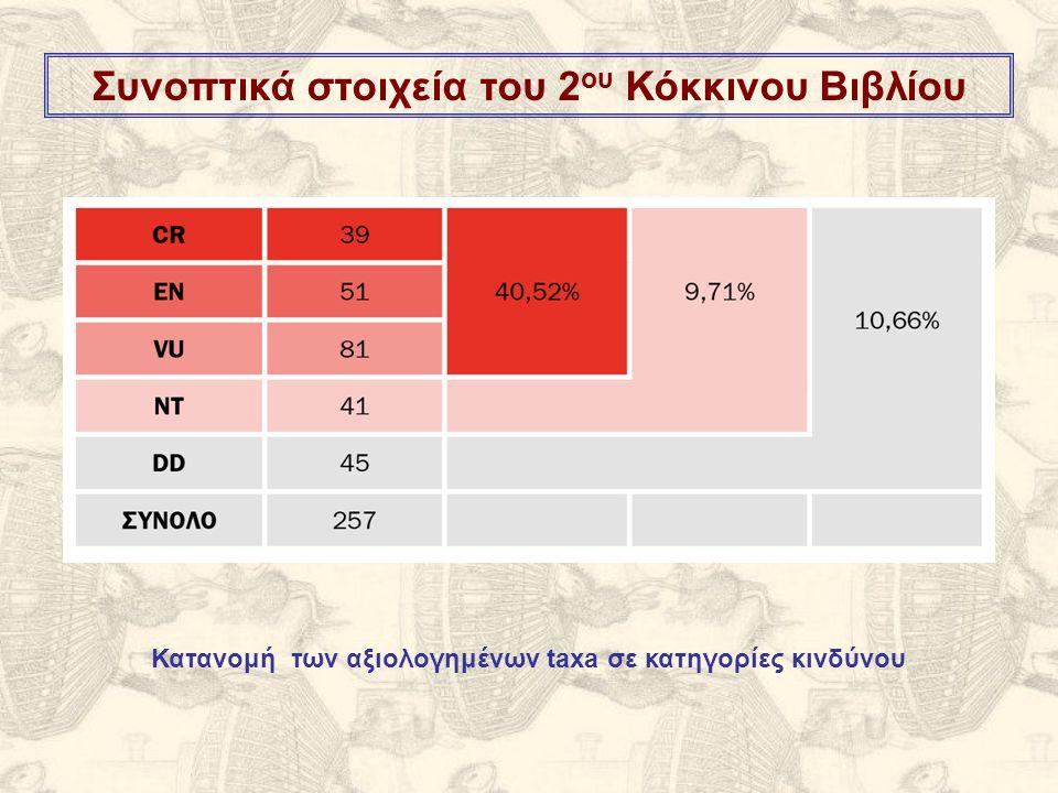 Συνοπτικά στοιχεία του 2 ου Κόκκινου Βιβλίου Κατανομή των αξιολογημένων taxa σε κατηγορίες κινδύνου
