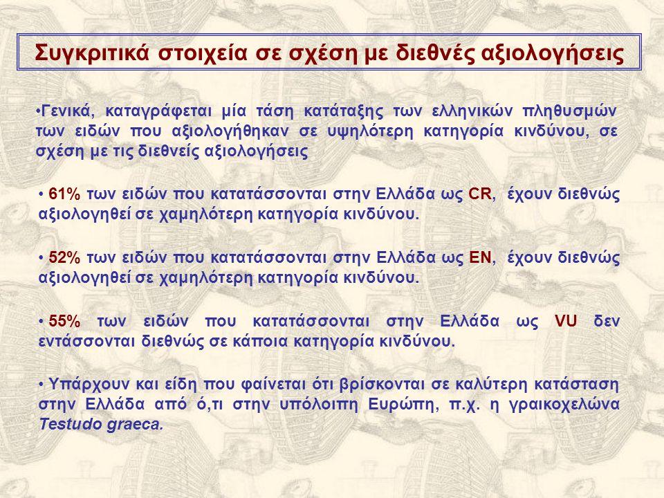 Συγκριτικά στοιχεία σε σχέση με διεθνές αξιολογήσεις 61% των ειδών που κατατάσσονται στην Ελλάδα ως CR, έχουν διεθνώς αξιολογηθεί σε χαμηλότερη κατηγορία κινδύνου.